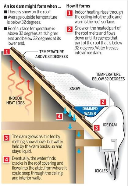 New England Roof Ice Dam in Winter