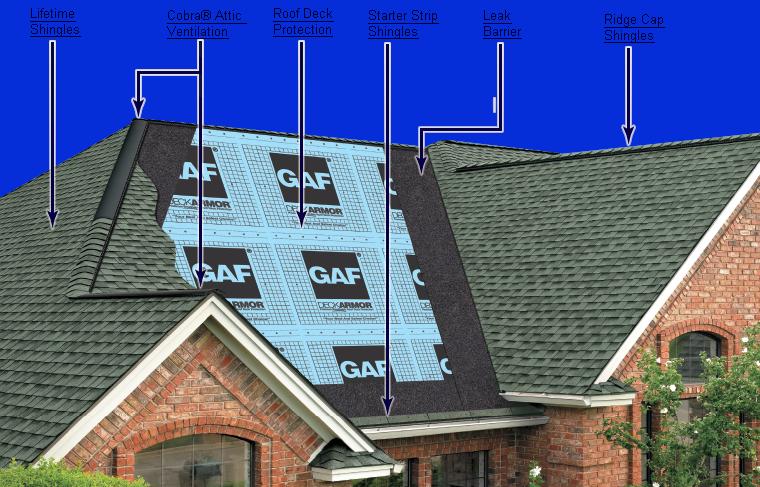 GAF Lifetime Roofing System Components