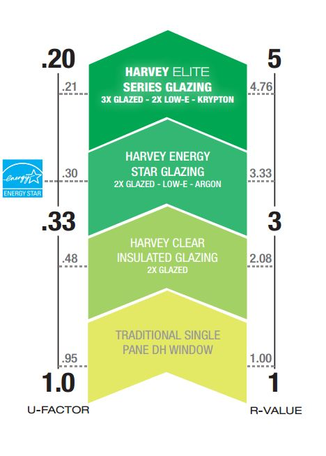 Triple pane window energy efficiency